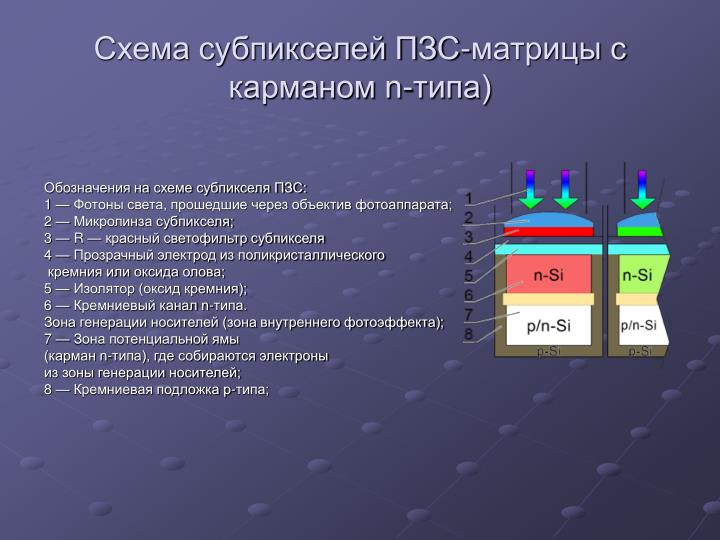 Схема субпикселей ПЗС-матрицы с карманом n-типа)