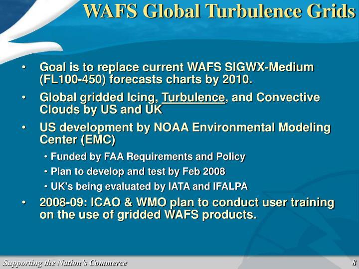 WAFS Global Turbulence Grids