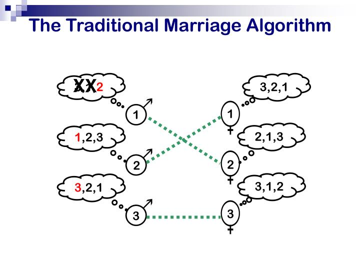 The Traditional Marriage Algorithm