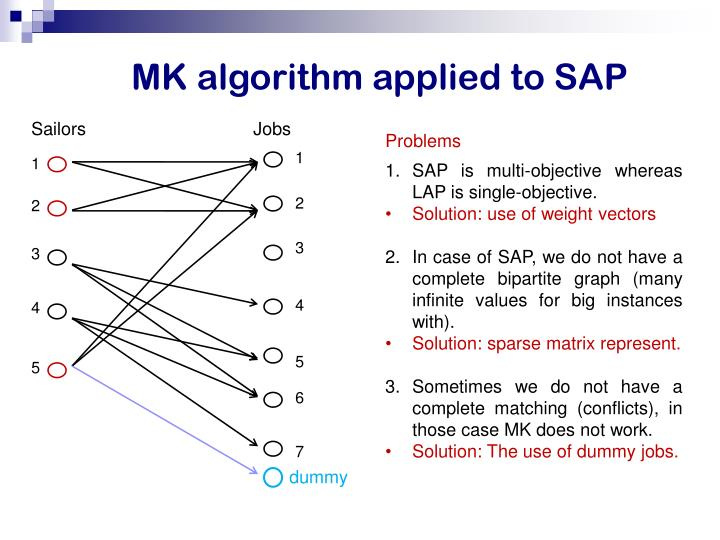 MK algorithm applied to SAP