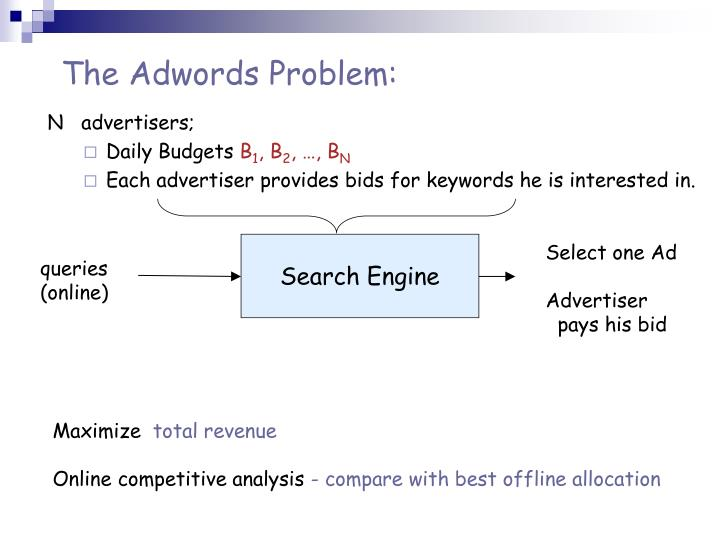 The Adwords Problem: