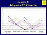 domain v adequate ece financing