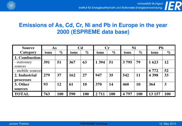 Emissions of As, Cd, Cr, Ni and Pb in Europe in the year 2000