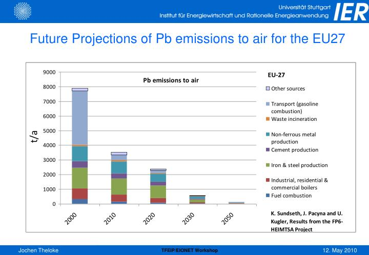 Future Projections of Pb emissions to air for the EU27