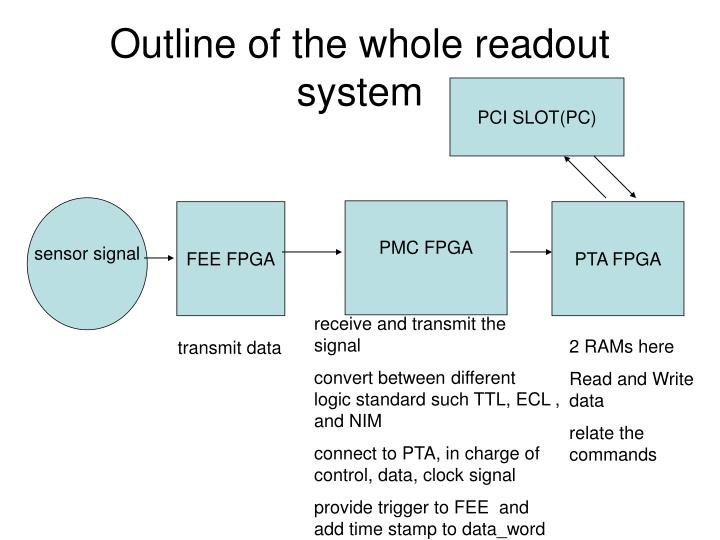 outline of the whole readout system n.