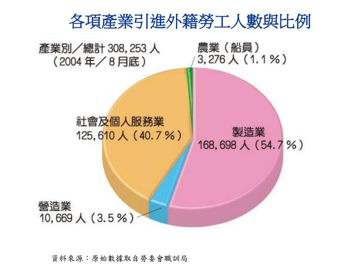 各項產業引進外籍勞工人數與比例