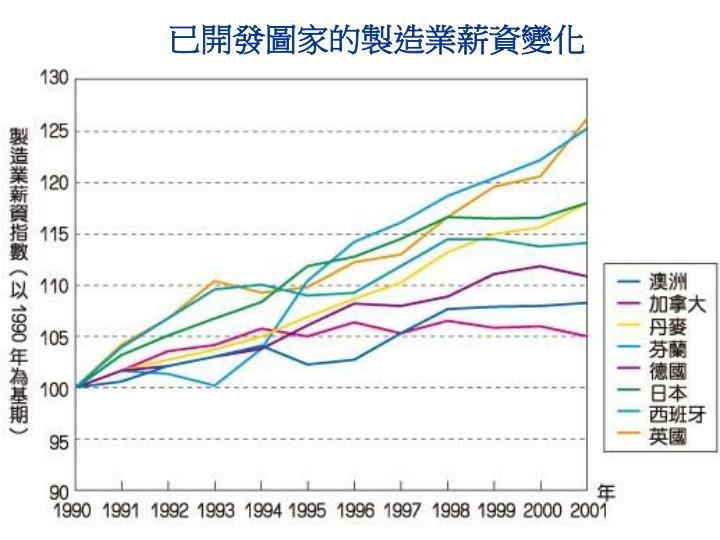 已開發圖家的製造業薪資變化