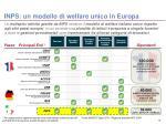 inps un modello di welfare unico in europa