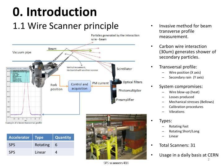 0 introduction 1 1 wire scanner principle