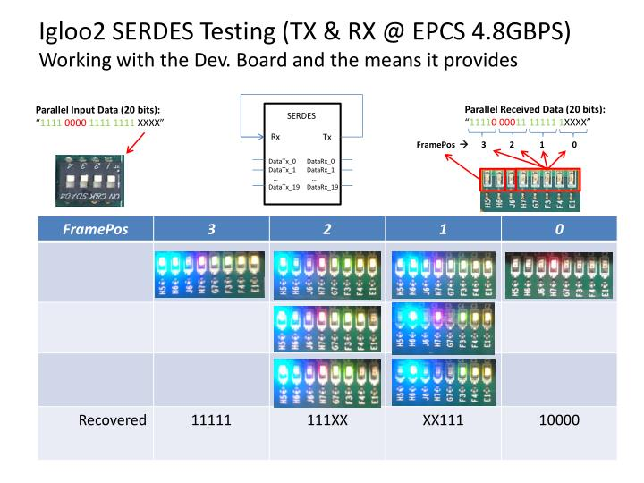 Igloo2 SERDES Testing (TX & RX @ EPCS 4.8GBPS)
