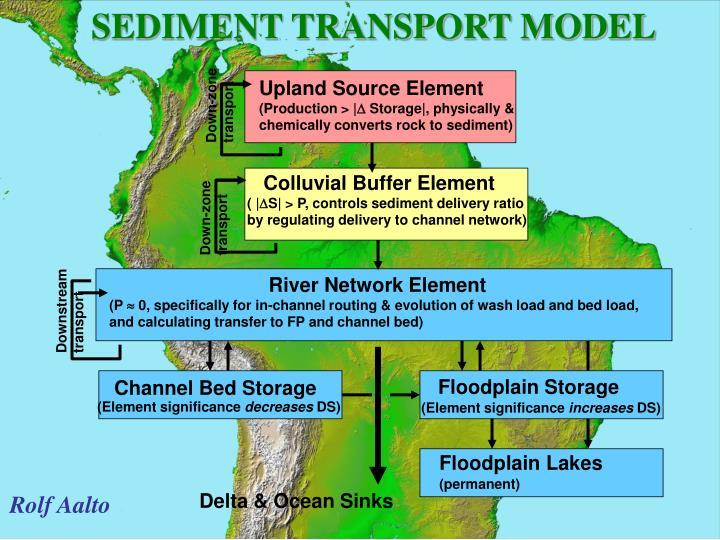 SEDIMENT TRANSPORT MODEL
