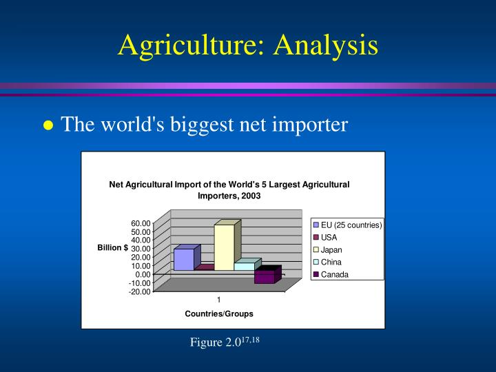 Agriculture: Analysis