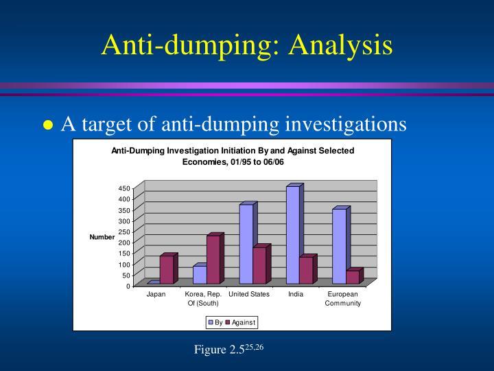 Anti-dumping: