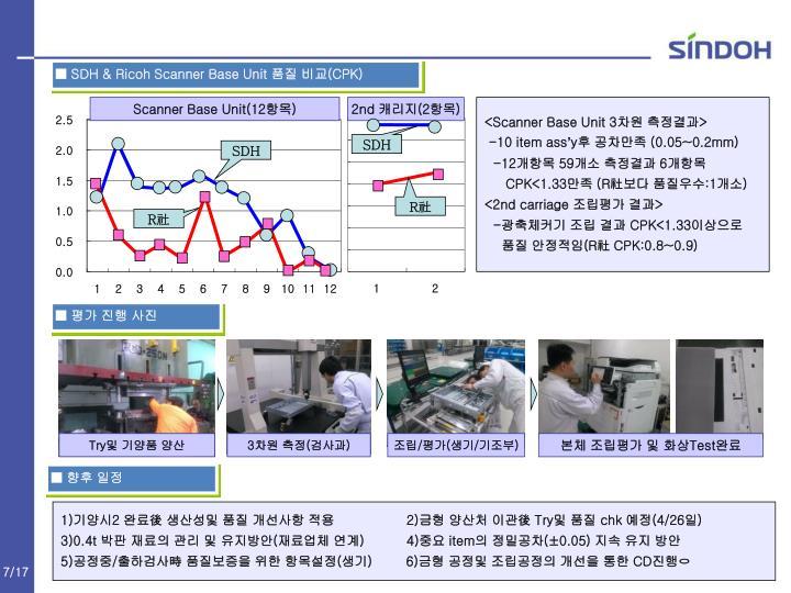 ■ SDH & Ricoh Scanner Base Unit