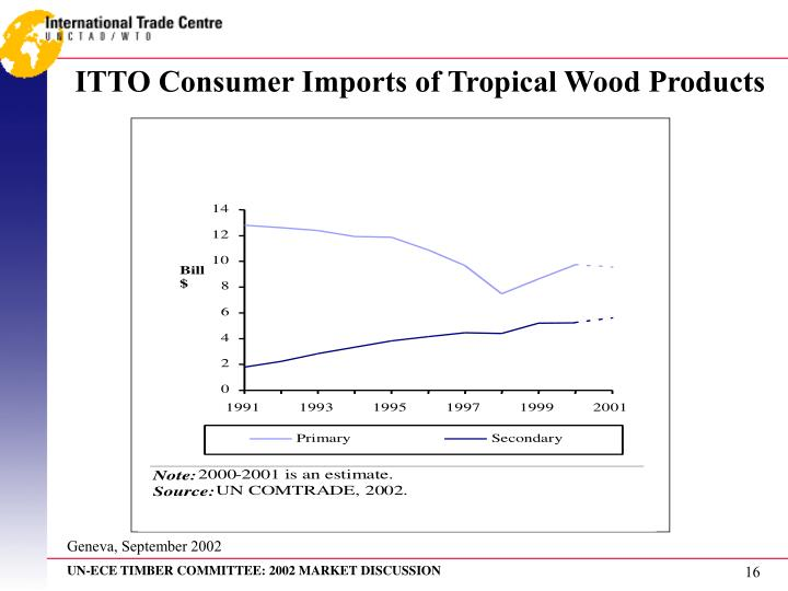 ITTO Consumer Imports of Tropical Wood Products