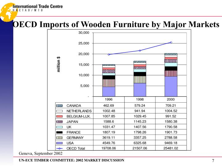 OECD Imports of Wooden Furniture by Major Markets