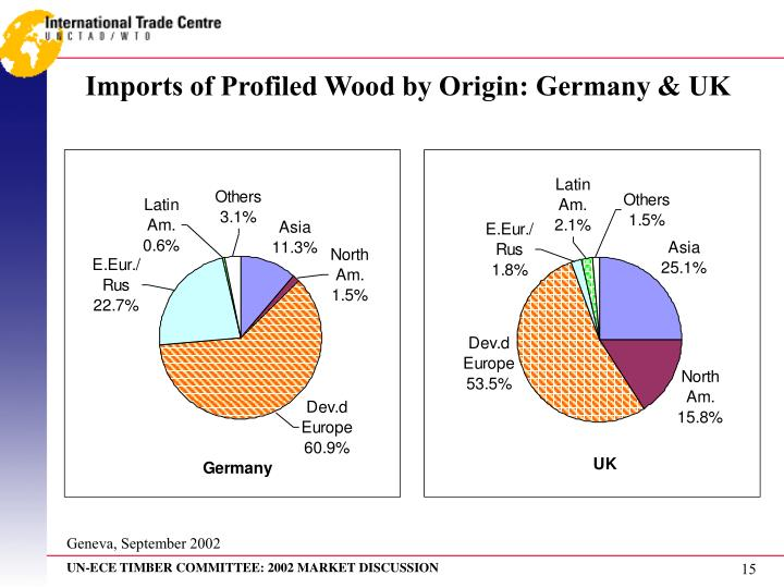 Imports of Profiled Wood by Origin: Germany & UK