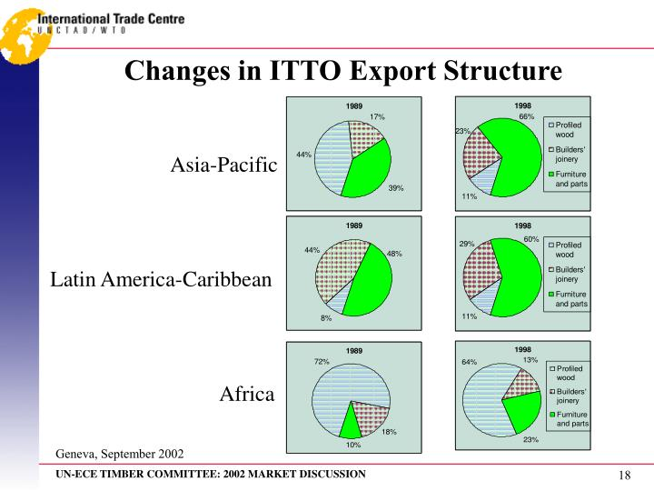 Changes in ITTO Export Structure