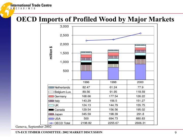 OECD Imports of Profiled Wood by Major Markets