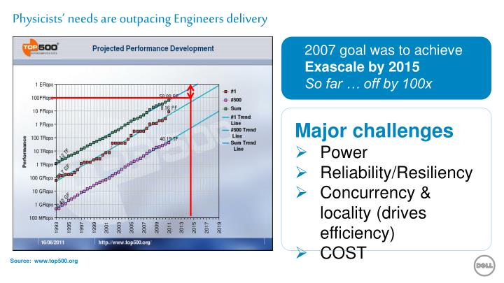 Physicists needs are outpacing engineers delivery