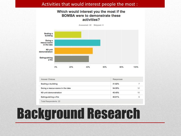 Activities that would interest people the most :