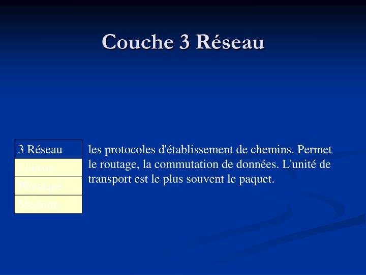 Couche 3 Réseau