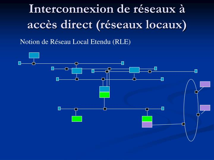 Interconnexion de réseaux à accès direct (réseaux locaux)