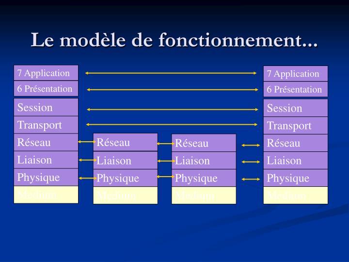Le modèle de fonctionnement...