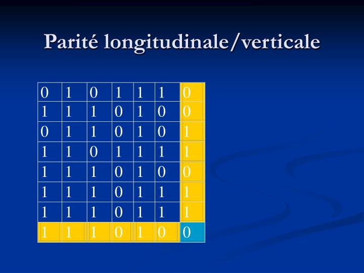 Parité longitudinale/verticale