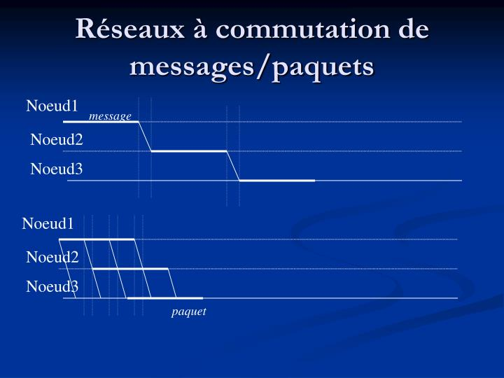 Réseaux à commutation de messages/paquets