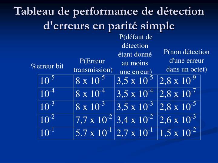 Tableau de performance de détection