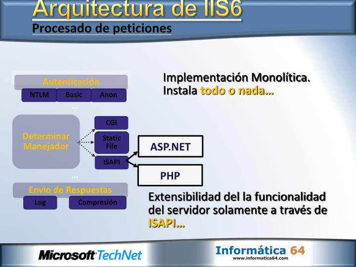 Arquitectura de IIS6