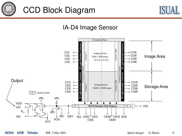 CCD Block Diagram