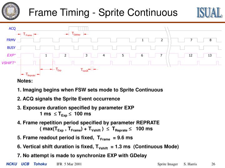 Frame Timing - Sprite Continuous
