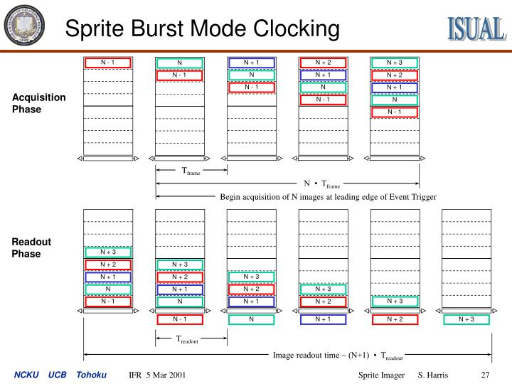 Sprite Burst Mode Clocking