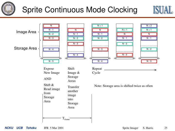 Sprite Continuous Mode Clocking