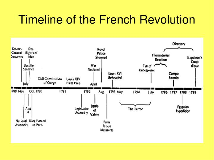 the french revolution and britain