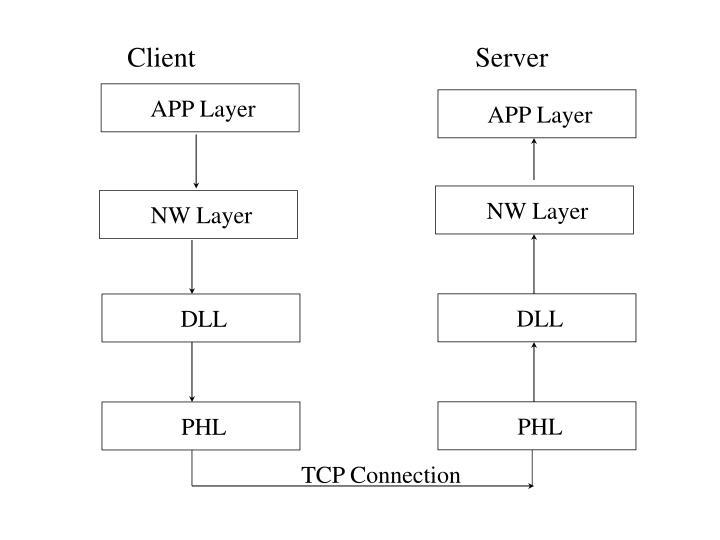 APP Layer