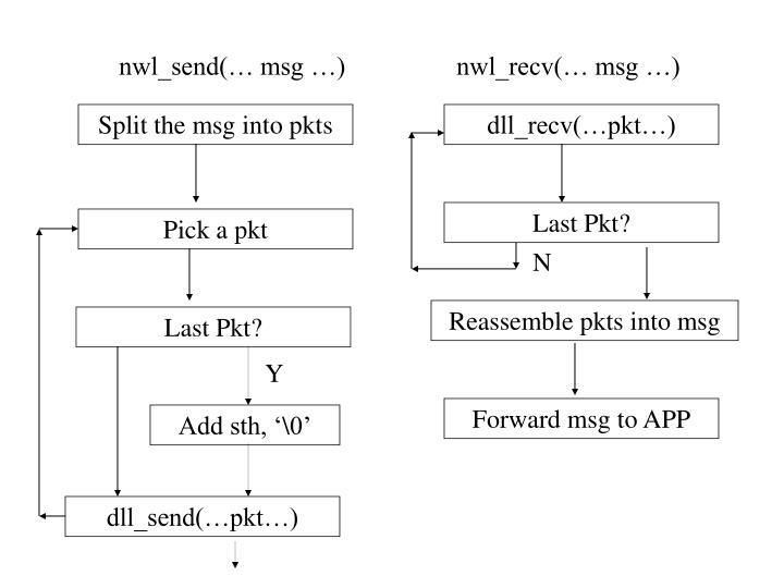 Split the msg into pkts