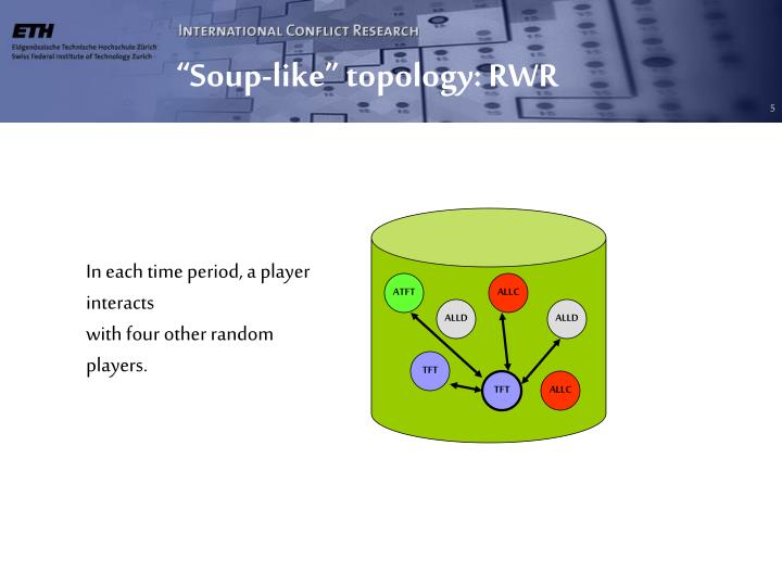 """Soup-like"" topology: RWR"