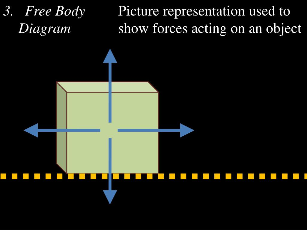 Free Body Diagrams Are Pictures Of Objects Or A Representation Of An