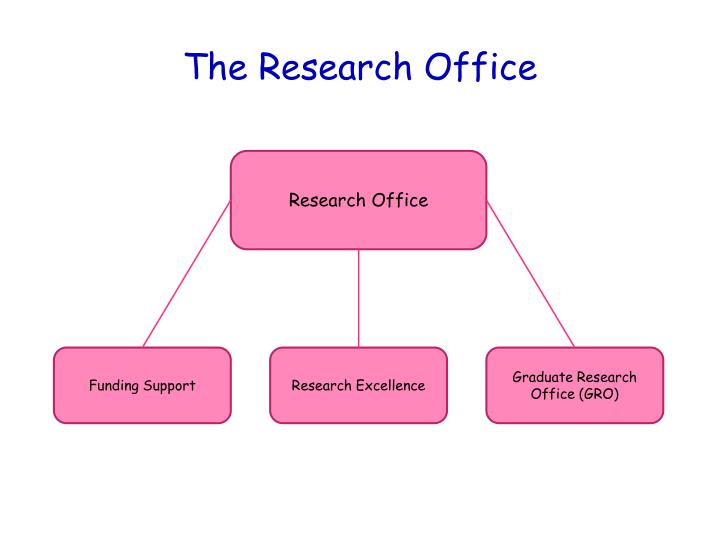 The research office