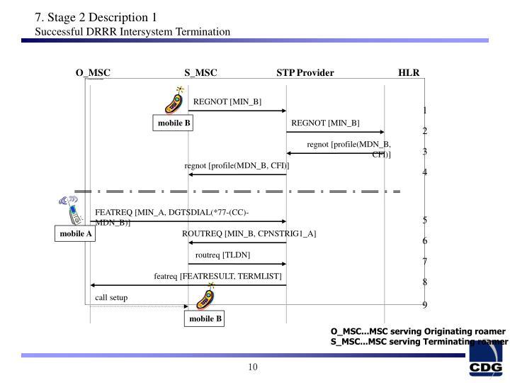 O_MSC                              S_MSC                        STP Provider                          HLR
