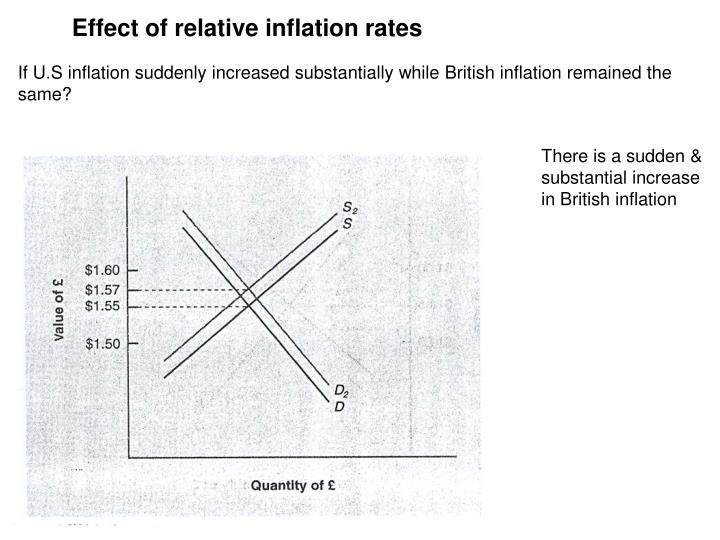 Effect of relative inflation rates