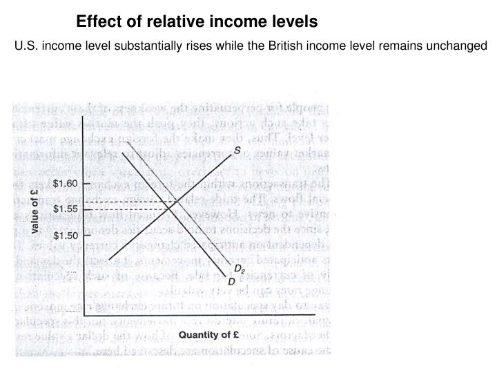 Effect of relative income levels