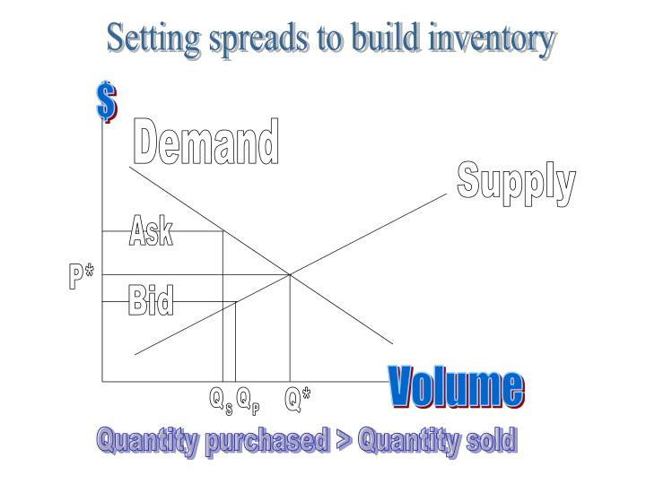 Setting spreads to build inventory
