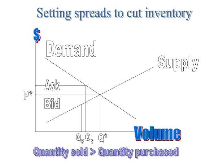 Setting spreads to cut inventory