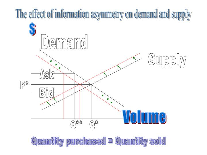 The effect of information asymmetry on demand and supply