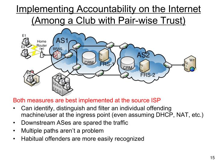Implementing Accountability on the Internet