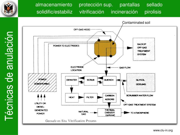 Contaminated soil